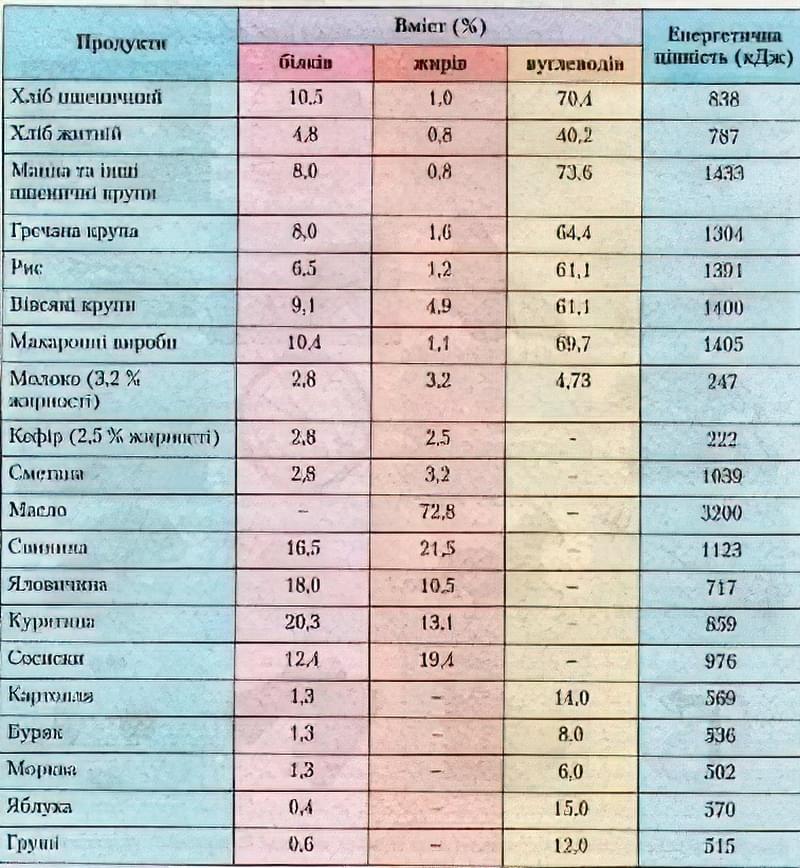 таблиця вмісту білків
